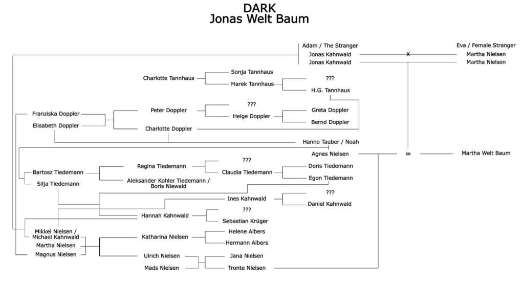 dark 3 spiegazione